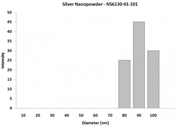 Particles Size Analysis - Nanosilver particles