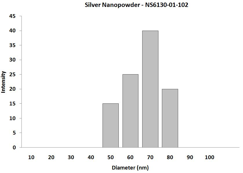 Particles Size Analysis - Silver Nano