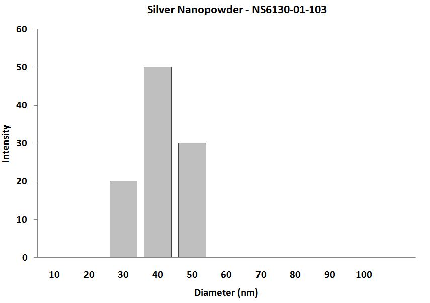 Particles Size Analysis - Ag Nanopowder