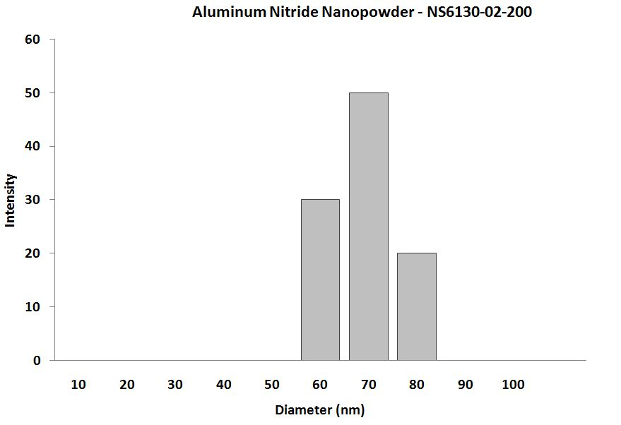Particles Size Analysis - AlN Nanopowder