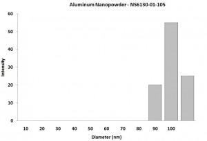 Particles Size Analysis - Al Nanopowder