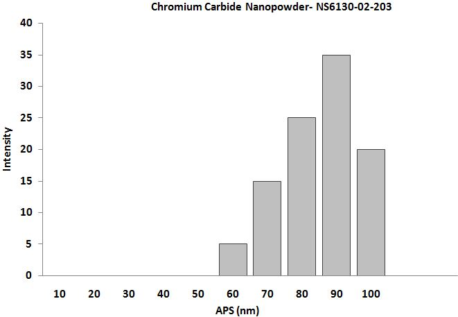 Chromium Carbide Powder – Size Analysis