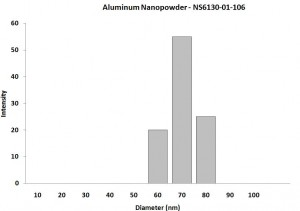 Particles Size Anlysis - Al Nanopowder