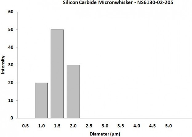 Silicon Carbide Nanopowder – Size Analysis