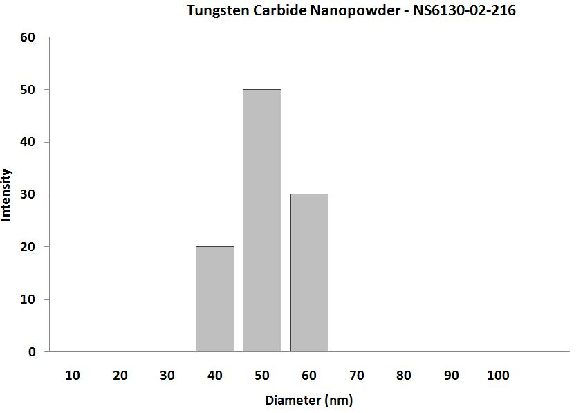 Tungsten Carbide Nanopowder – Size Analysis