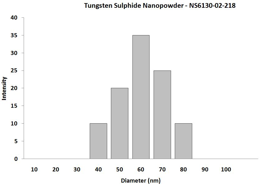 Tungsten Disulfide Nanopowder – Size Analysis