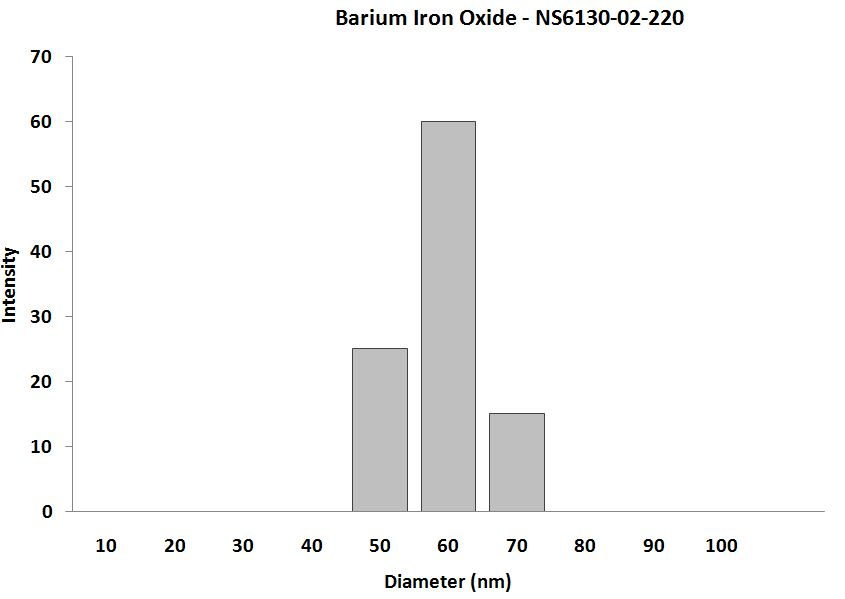 Particles Size Analysis - BaFe12O19 Nanopowder