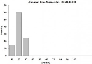 Particles Size of Analysis - Al2O3 Nanoparticles