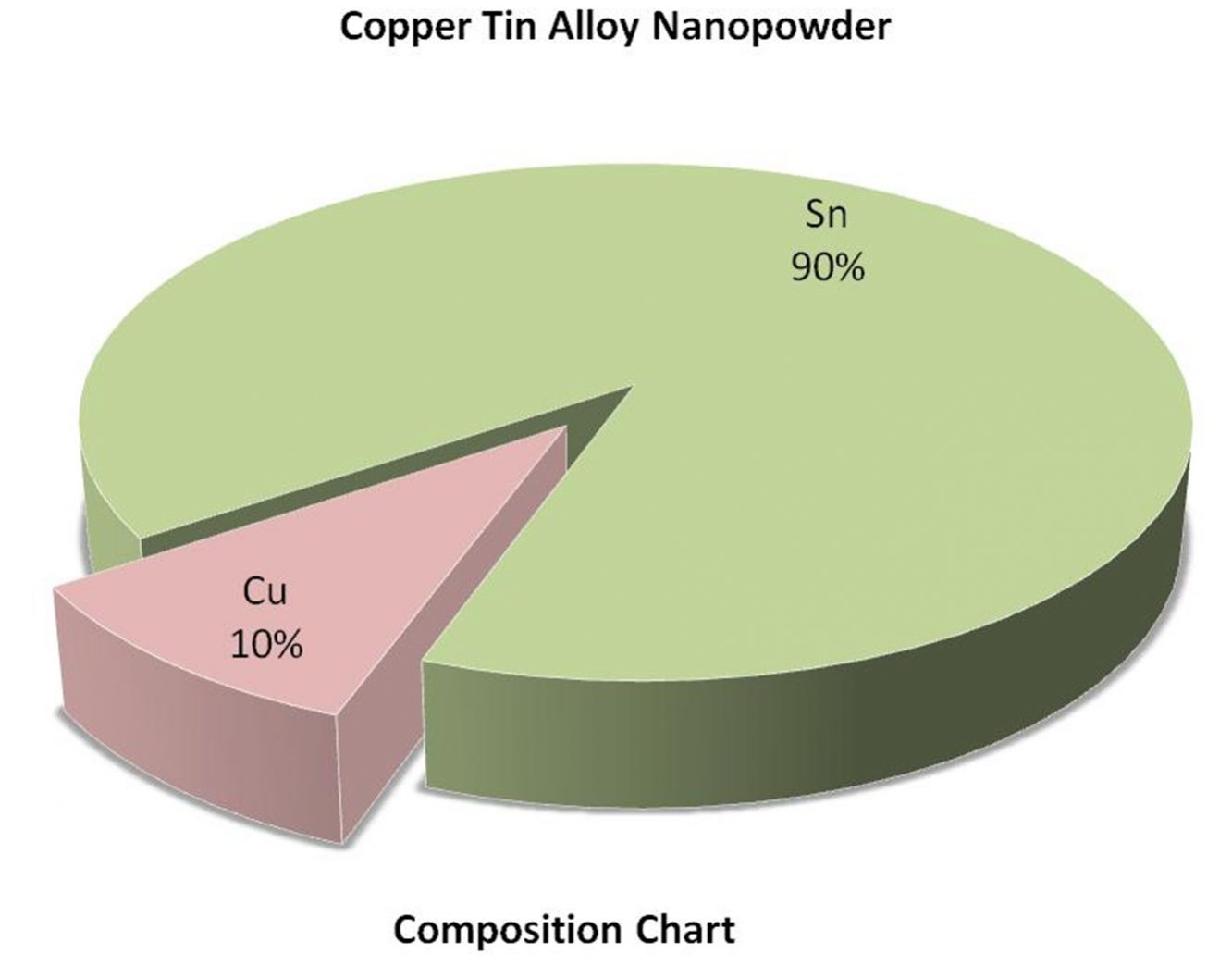 Composition Chart - Sn:Cu Alloy Nanopowder