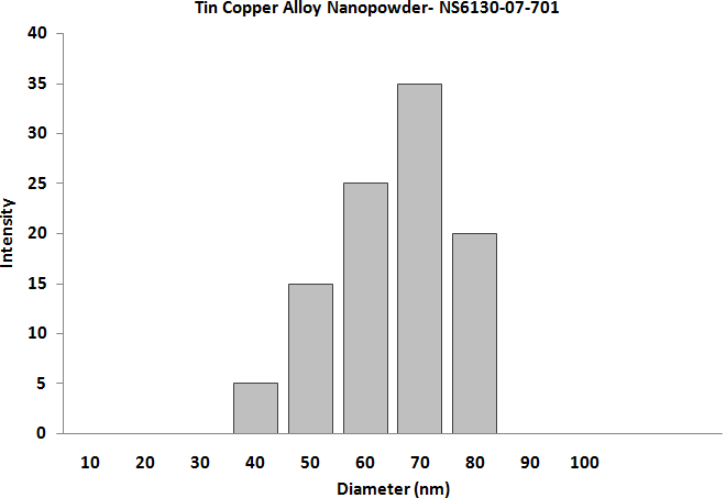 Parcticles Size Analysis - Sn:Cu Alloy Nanopowder