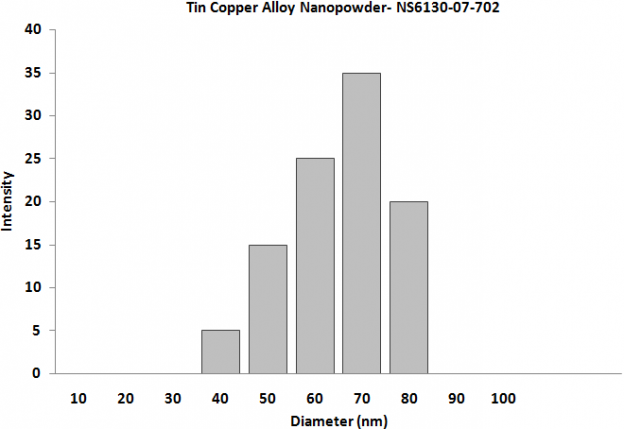 Particles Size Analysis - Tin Copper Alloy Powder