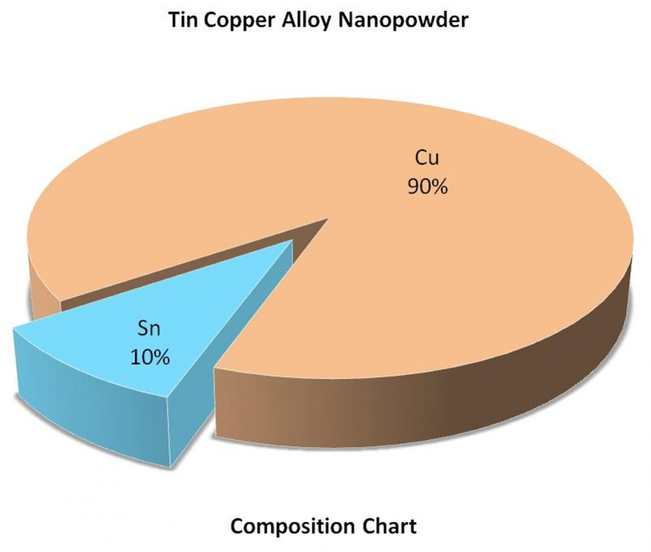Composition Chart - Sn:Cu Nanoparticles