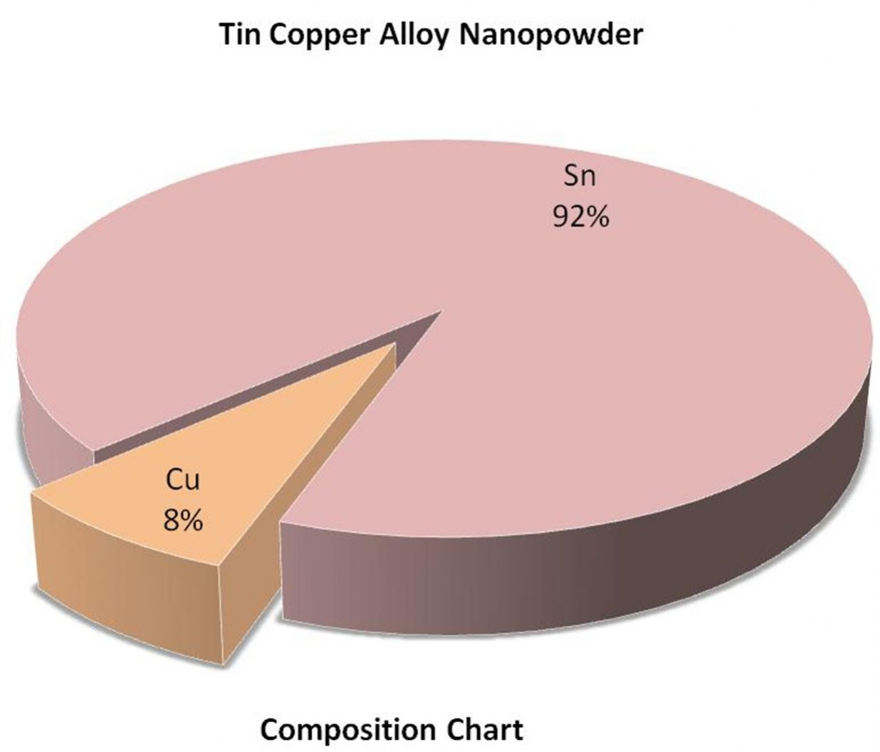 Composition Chart - Sn:Cu Alloy Nanoparticles