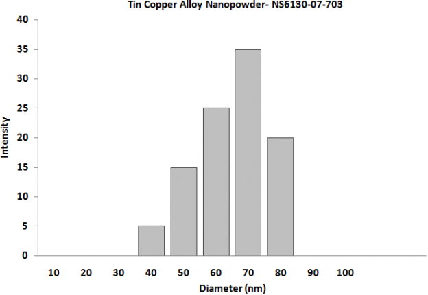 Particles Size Analysis - Tin Copper Alloy Nanopowder