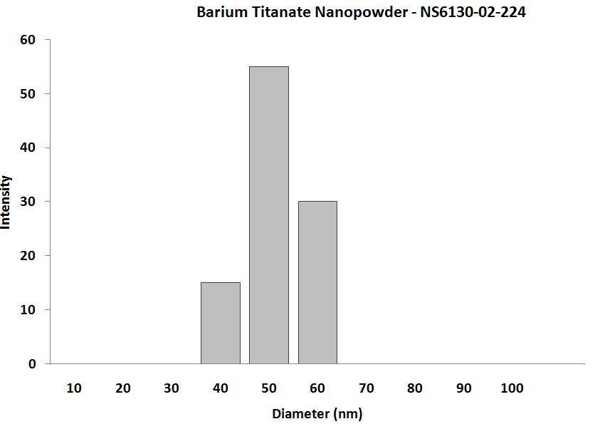 Barium Titanate Nanoparticles – Size Analysis