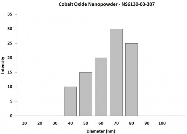 Particles Size of Analysis - Co3O4 Nanoparticles
