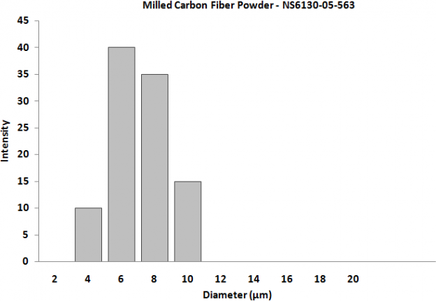 Milled Carbon Fiber – Size Analysis