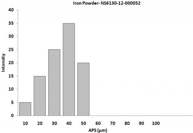 Size Analysis of Iron Powder