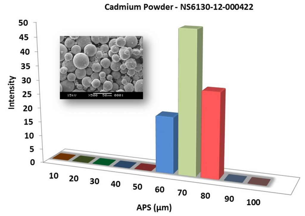 Particles Size Analysis – Cd Powder