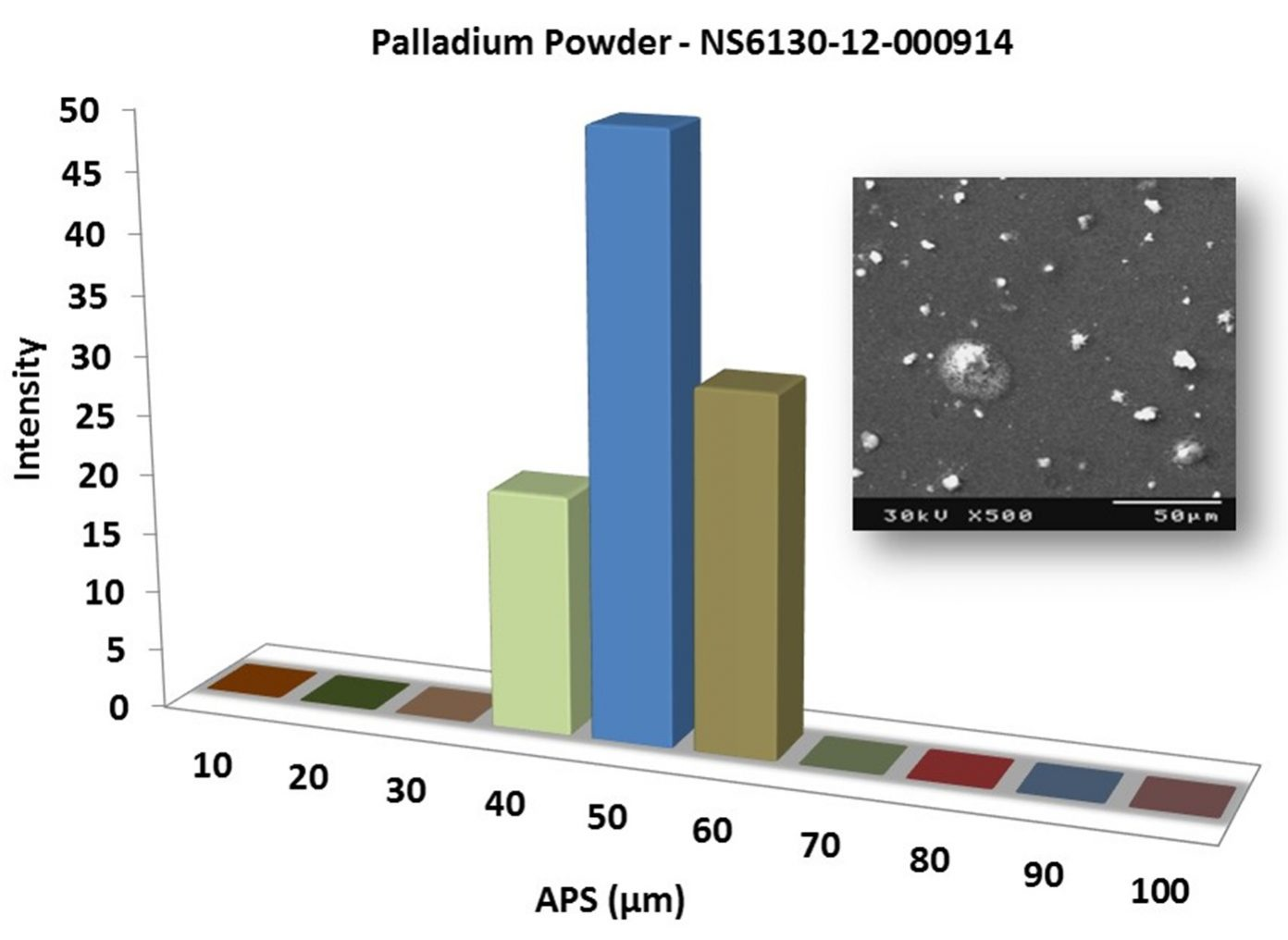 Particles Size Analysis – Pd Powder