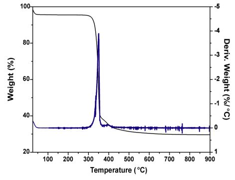 TGA Curves of Magnesium Acetate Nanopowder