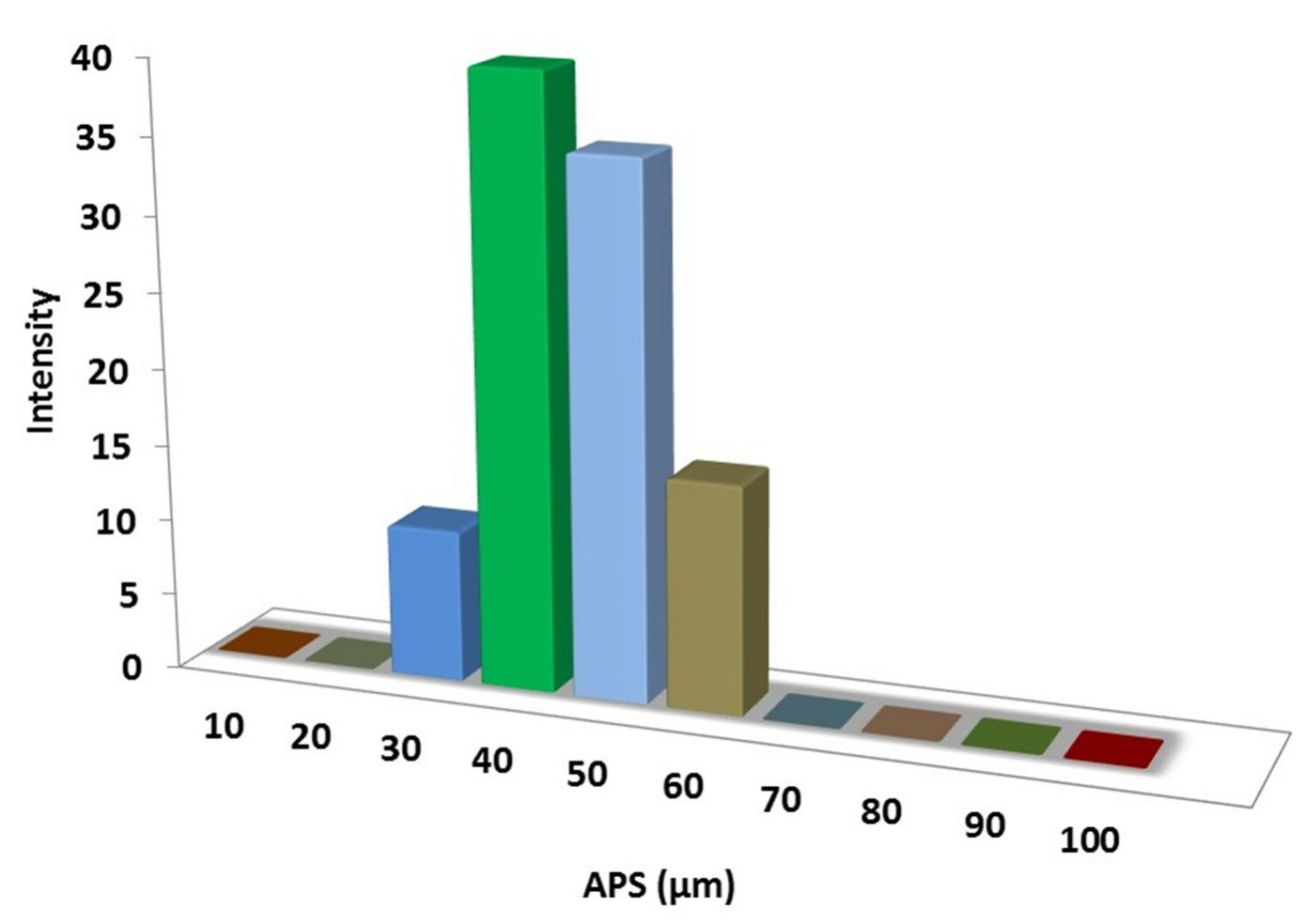 Particles Size Analysis – Mn(OH)2 Powder