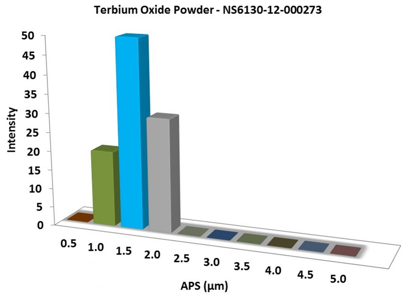 Particles Size Analysis – Tb4O7 Powder