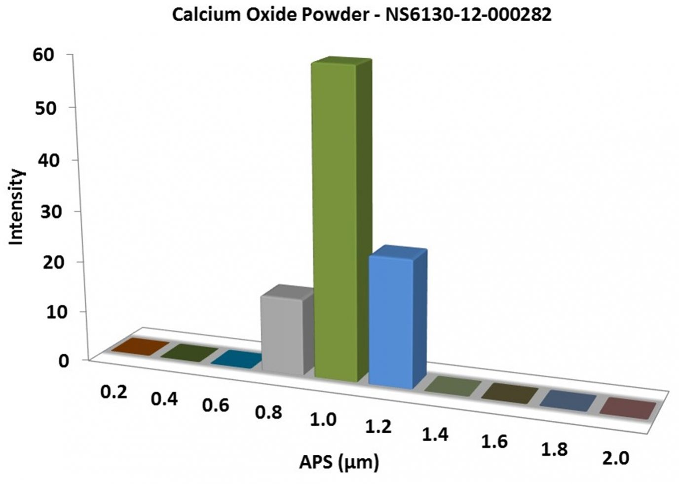 Particles Size Analysis – Calcium Oxide Powder