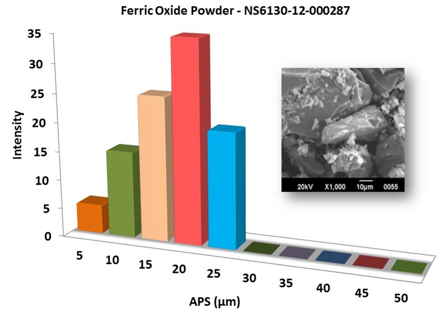 Particles Size Analysis – Fe2O3 Powder