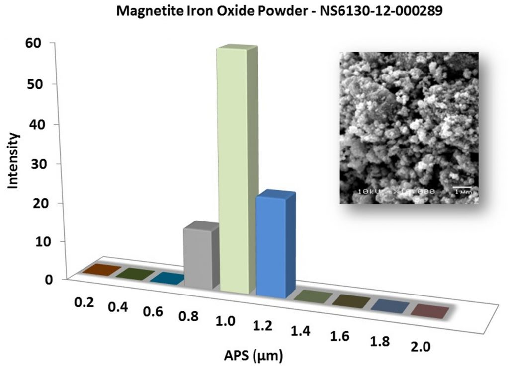 Particles Size Analysis – Fe3O4 Powder