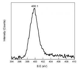 XPS Spectra of Hydroxyl SWCNT