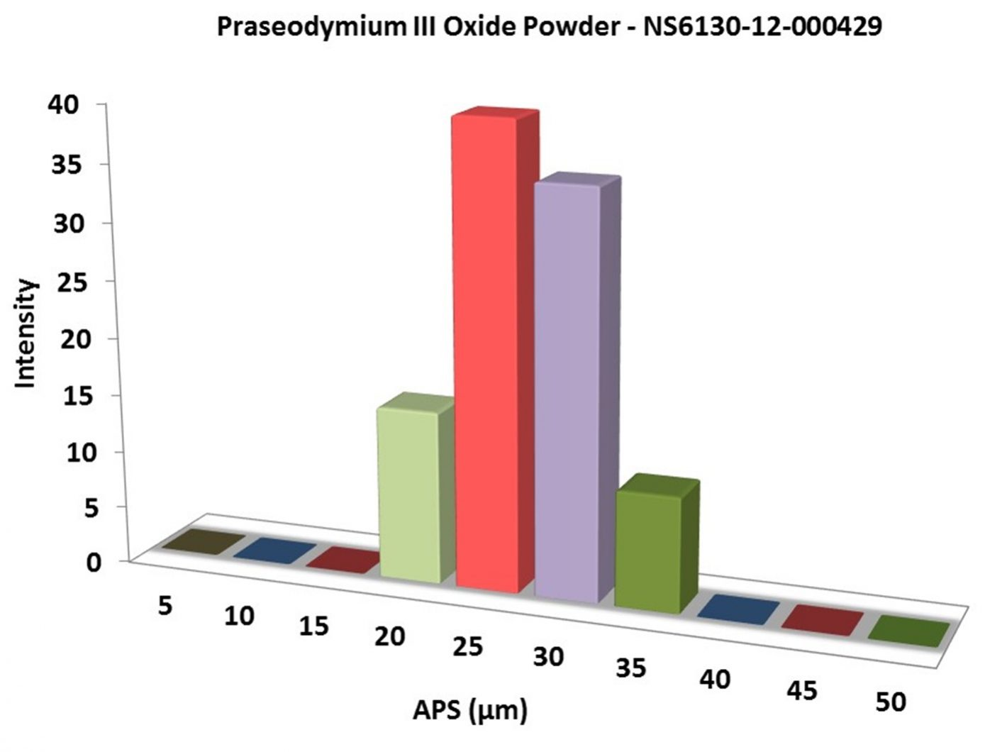 Particles Size Analysis -Pr2O3 Powder