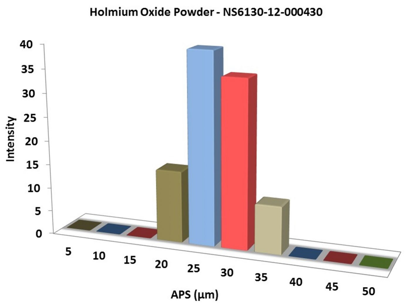 Particles Size Analysis – Ho2O3 Powder