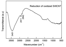 FTIR Spectra of Hydroxyl SWCNT
