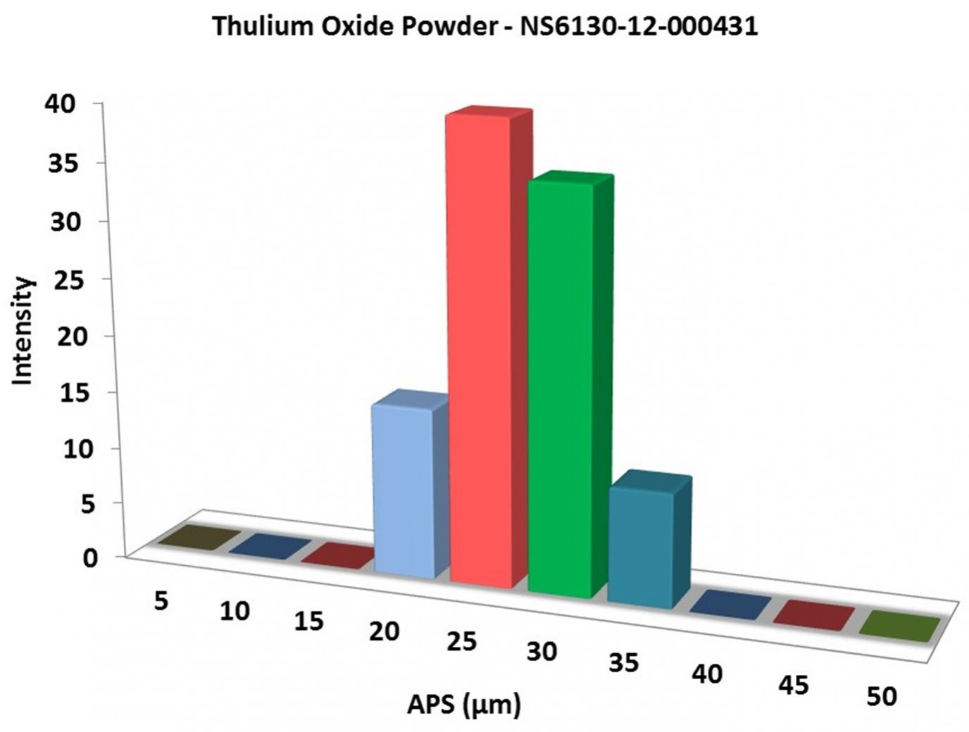 Particles Size Analysis – Tm2O3 Powder