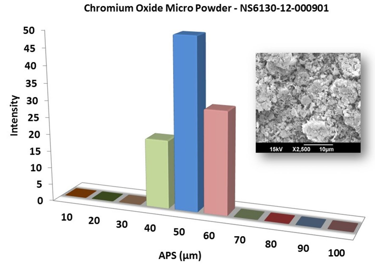 Particles Size Analysis – Cr2O3 Powder