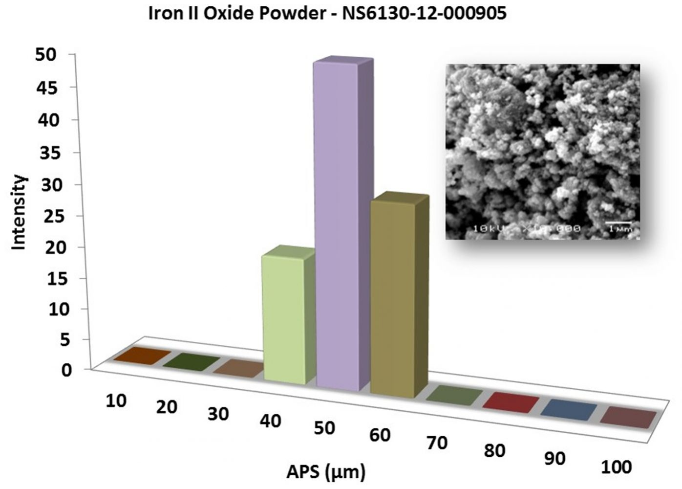Particles Size Analysis – FeO Powder
