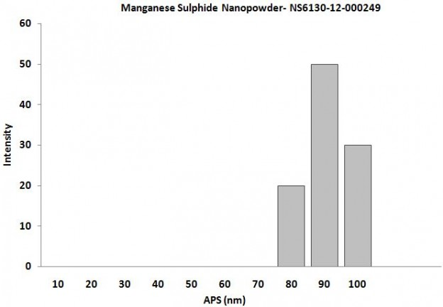 Size Analysis of Manganese Sulphide Nanoparticles