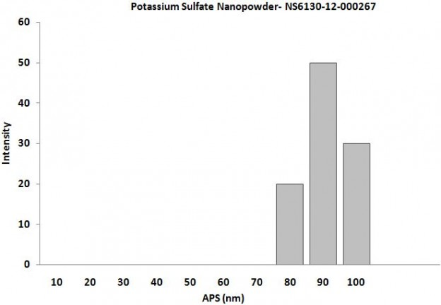 Size Analysis of Potassium Sulfate Nanopowder
