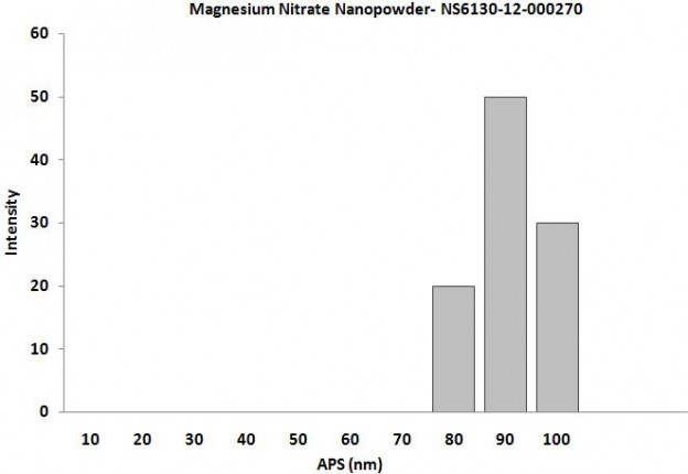 Size Analysis of Magnesium Nitrate