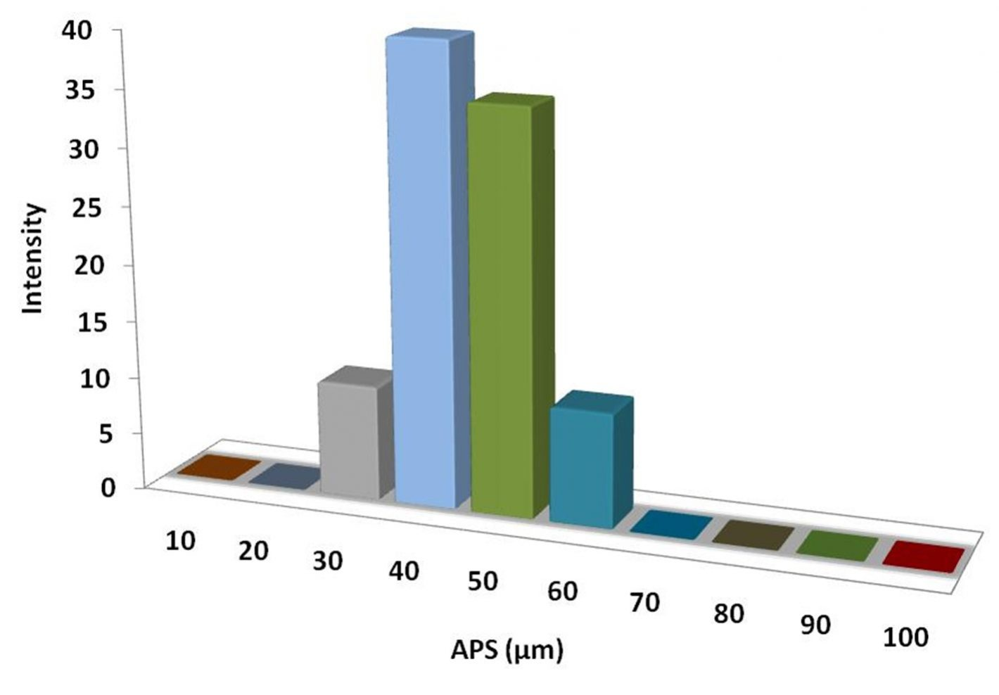 Particles Size Analysis – MgH2 Powder
