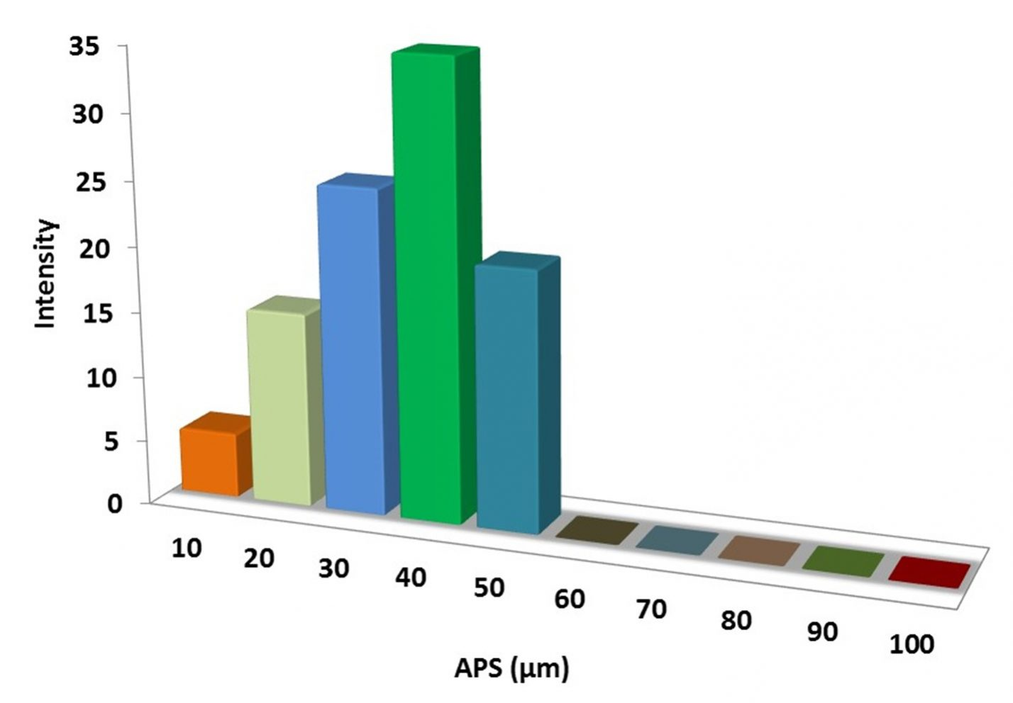 Particles Size Analysis – WC Powder