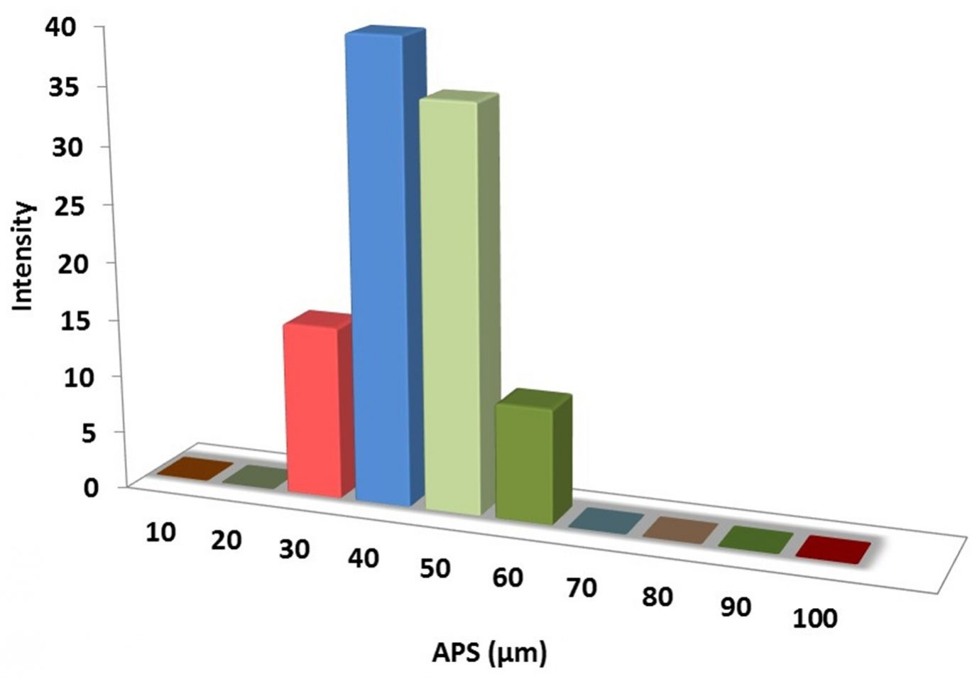 Particles Size Analysis – MoS2 Powder