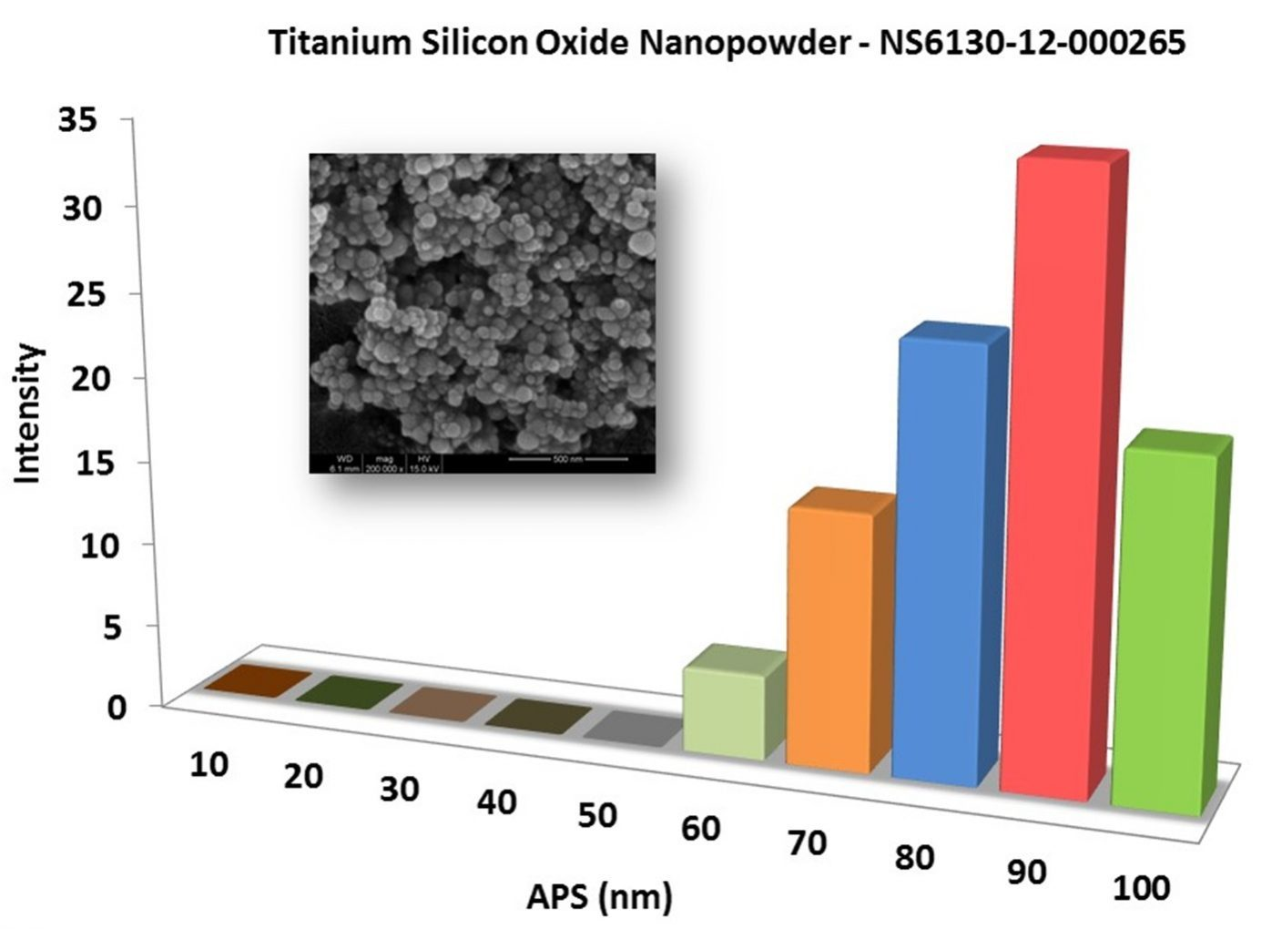 Particles Size Analysis – Titanium Silicon Oxide Nanoparticles