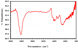 FTIR Spectra of Amine Functionalized Nanotubes