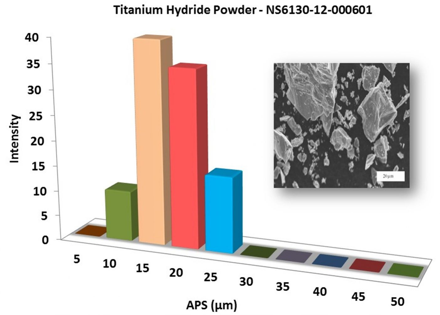 Particles Size Analysis – TiH2 Powder
