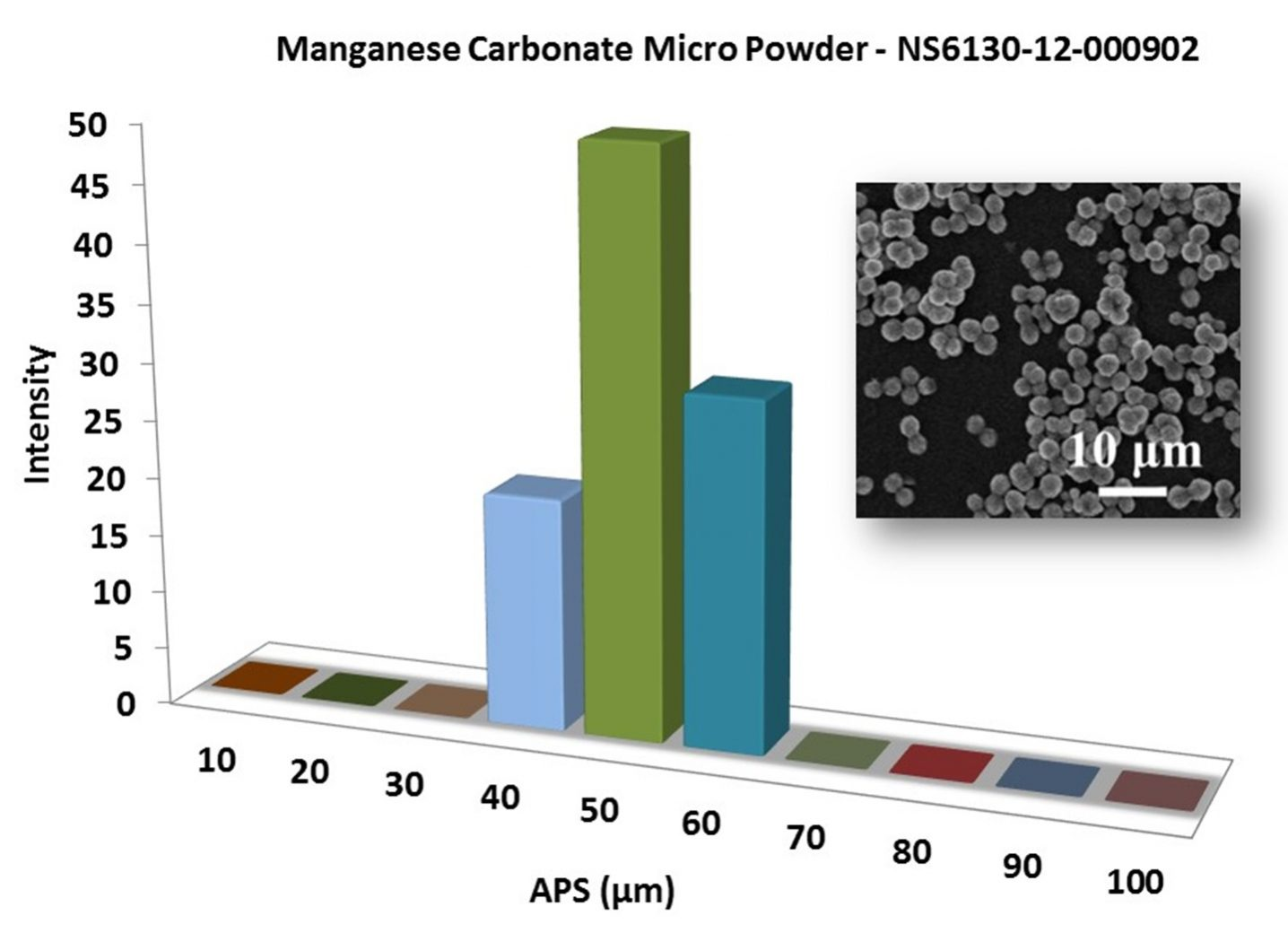 Particles Size Analysis – MnCO3 Powder