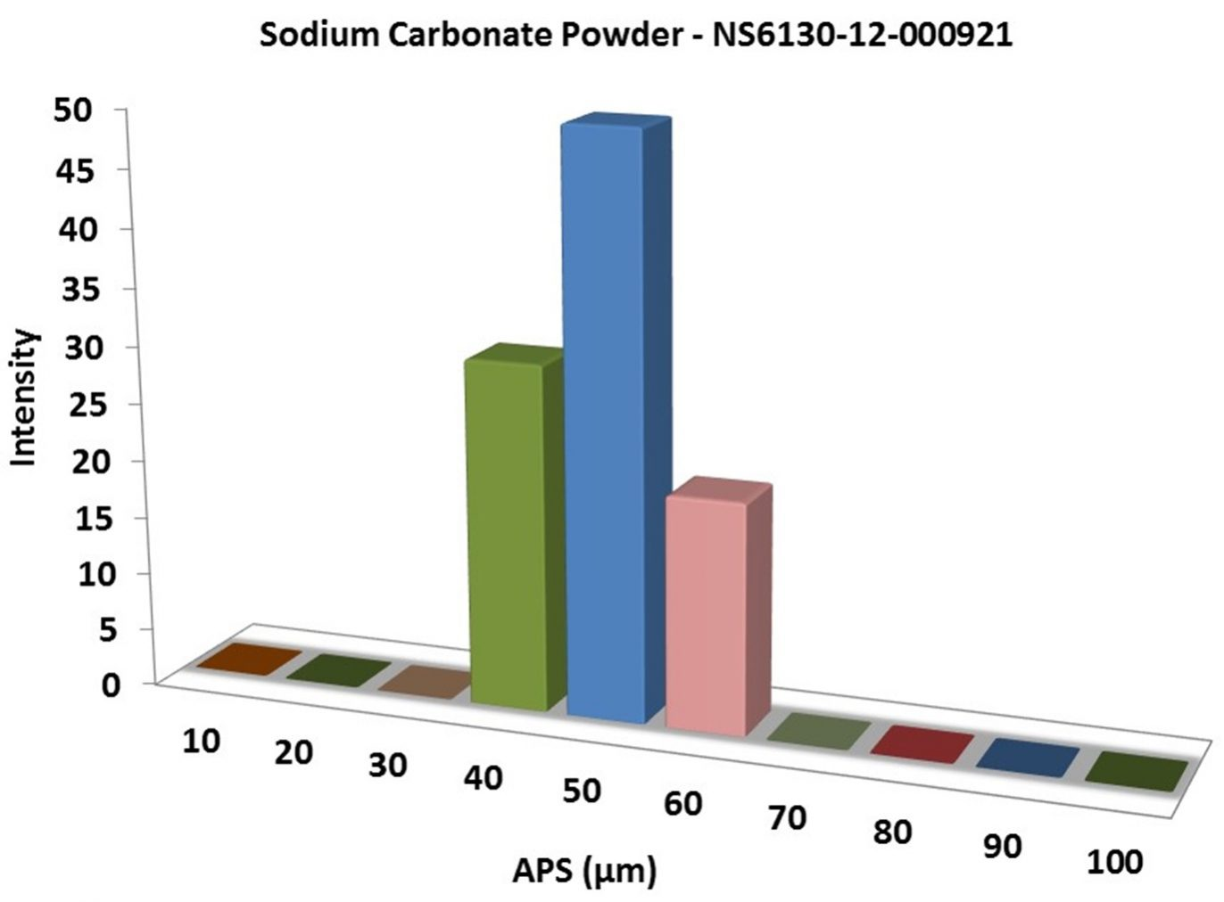 Particles Size Analysis – Na2CO3 Powder