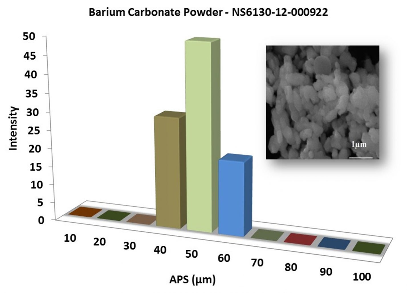 Particles Size Analysis – BaCO3 Powder