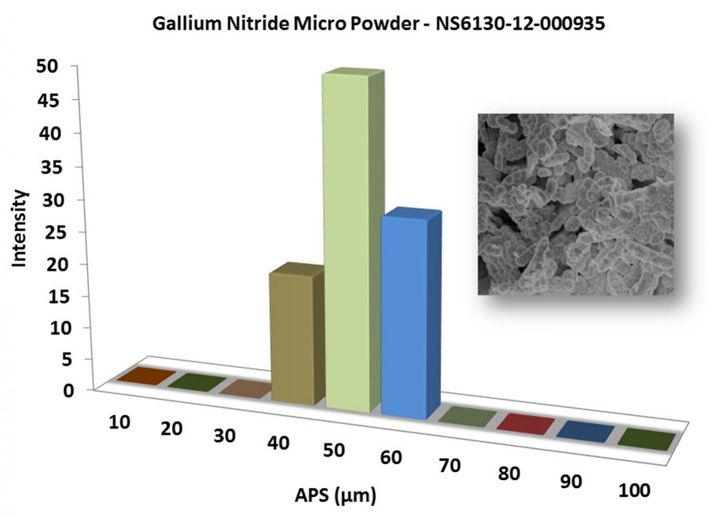 Particles Size Analysis – GaN Powder
